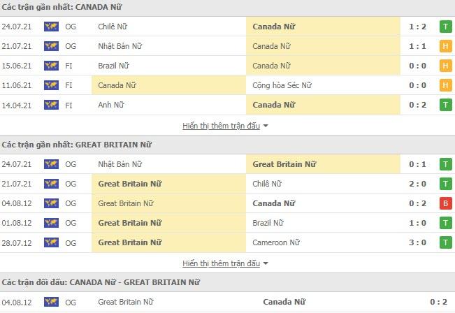 Lịch sử đối đầu Nữ Canada vs Nữ Anh