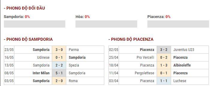 Thành tích đối đầu Sampdoria vs Piacenza