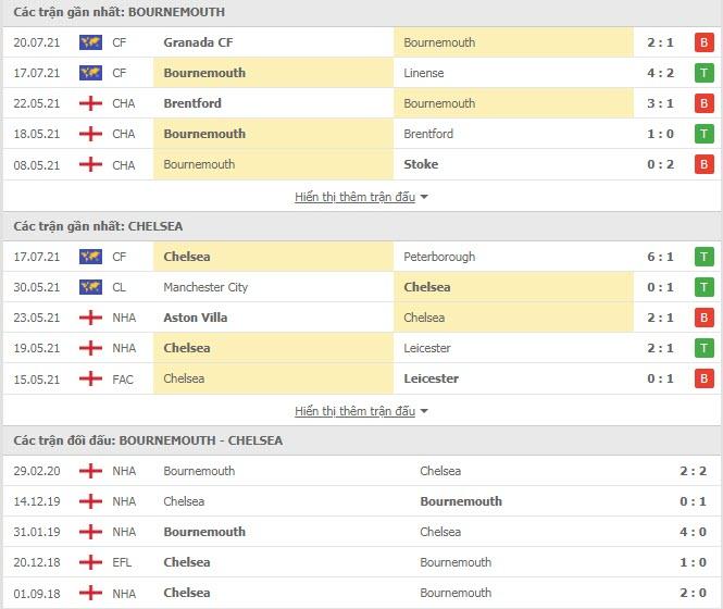 Thành tích đối đầu Bournemouth vs Chelsea