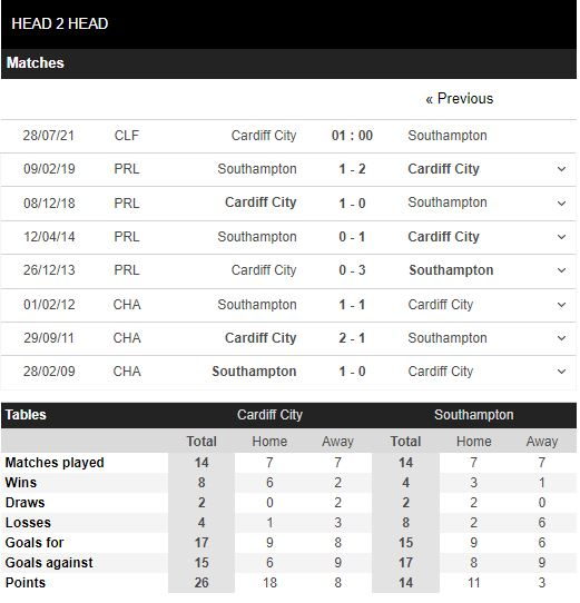Thành tích đối đầu Cardiff City vs Southampton