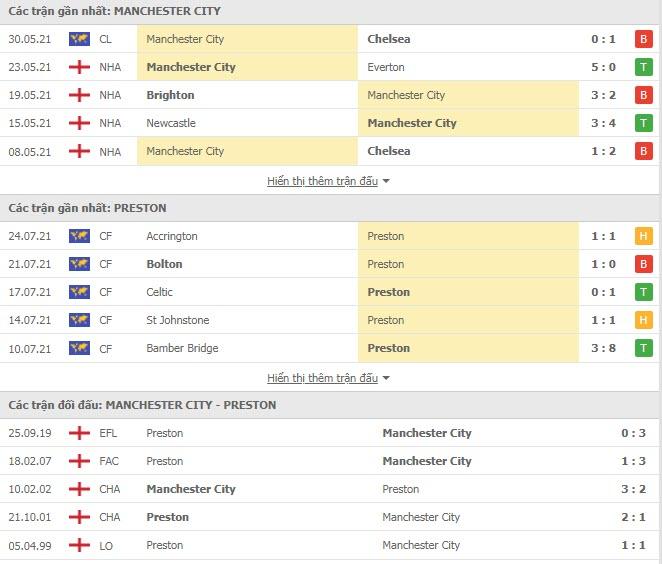 Thành tích đối đầu Man City vs Preston