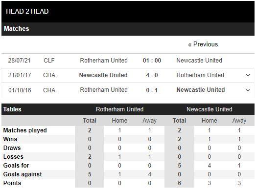 Thành tích đối đầu Rotherham United vs Newcastle