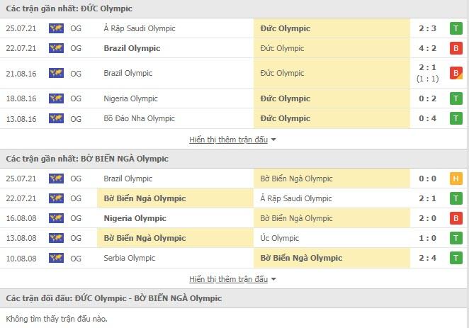 Lịch sử đối đầu U23 Đức vs U23 Bờ Biển Ngà