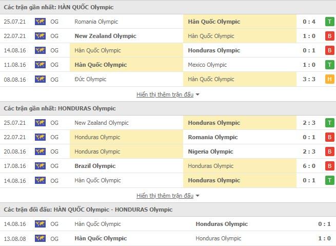 Lịch sử đối đầu U23 Hàn Quốc vs U23 Honduras