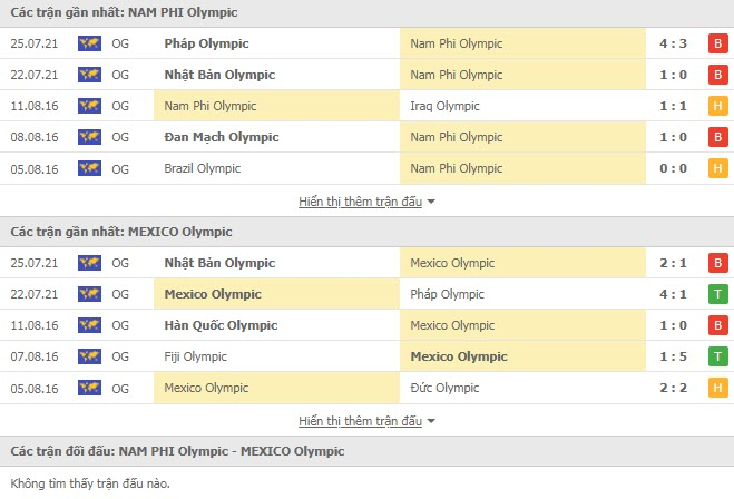 Lịch sử đối đầu U23 Nam Phi vs U23 Mexico