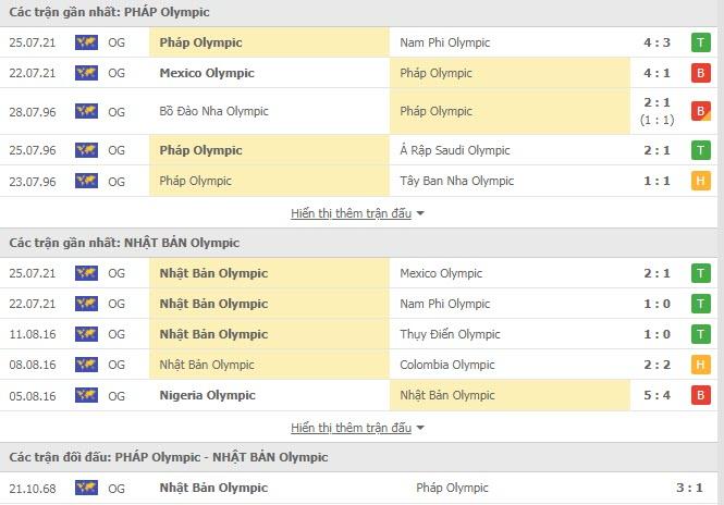 Lịch sử đối đầu U23 Pháp vs U23 Nhật Bản