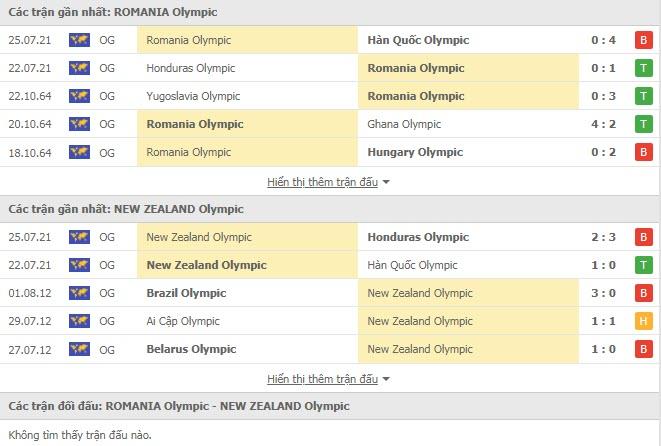 Lịch sử đối đầu U23 Romania vs U23 New Zealand