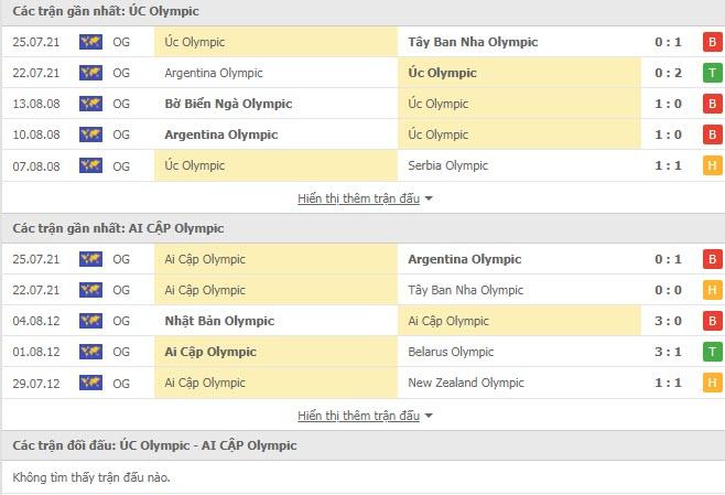 Lịch sử đối đầu U23 Úc vs U23 Ai Cập