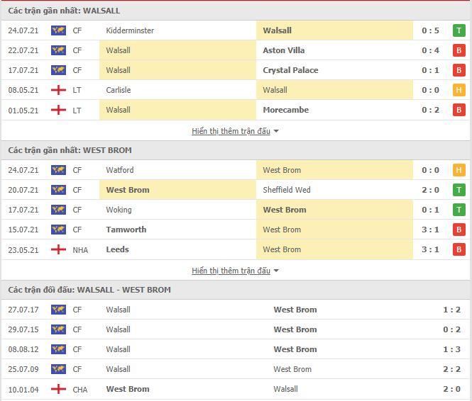 Thành tích đối đầu Walsall vs West Brom