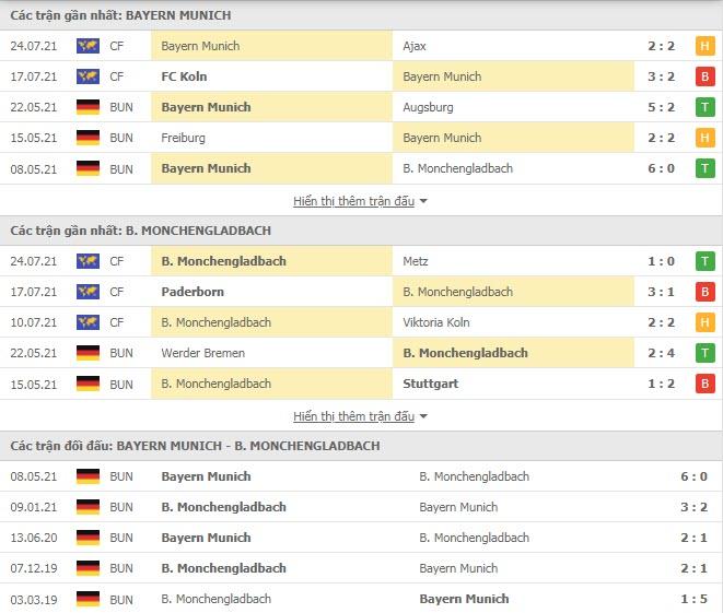 Thành tích đối đầu Bayern Munich vs Monchengladbach