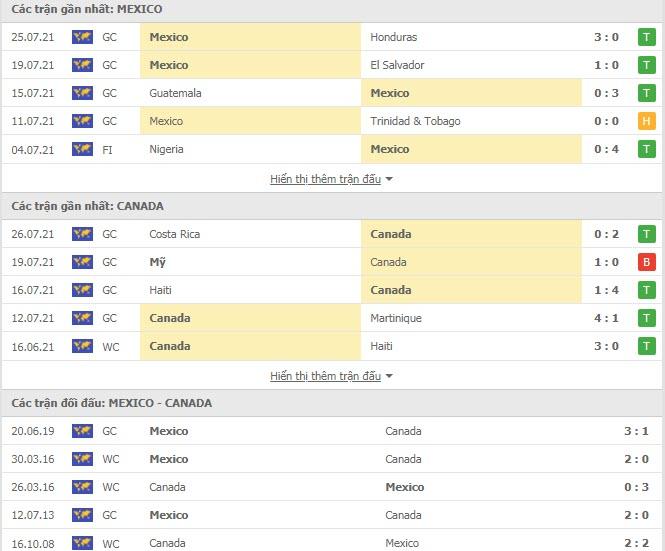 Thành tích đối đầu Mexico vs Canada