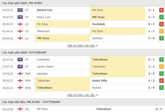 Thành tích đối đầu Milton Keynes Dons vs Tottenham