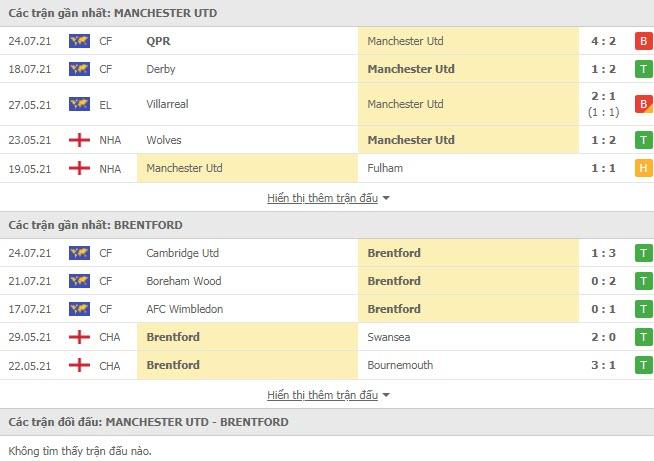 Thành tích đối đầu MU vs Brentford