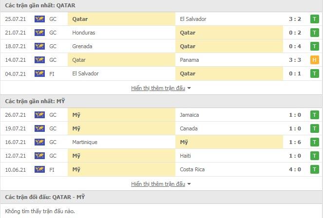 Thành tích đối đầu Qatar vs Mỹ