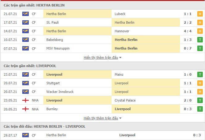 Thành tích đối đầu Hertha Berlin vs Liverpool