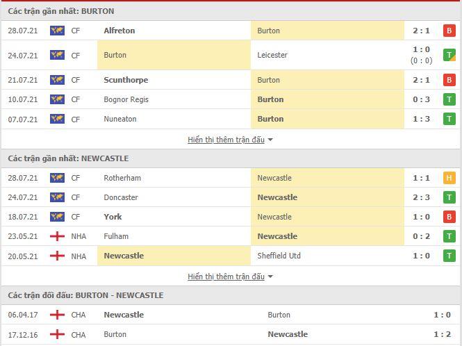 Thành tích đối đầu Burton Albion vs Newcastle