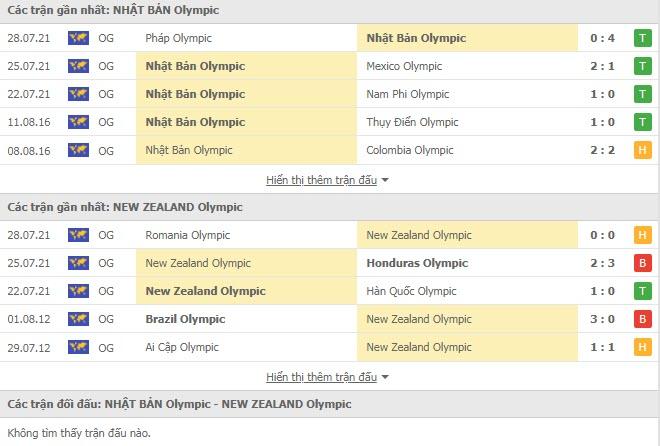 Lịch sử đối đầu U23 Nhật Bản vs U23 New Zealand