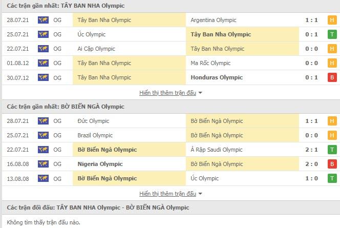 Lịch sử đối đầu U23 Tây Ban Nha vs U23 Bờ Biển Ngà