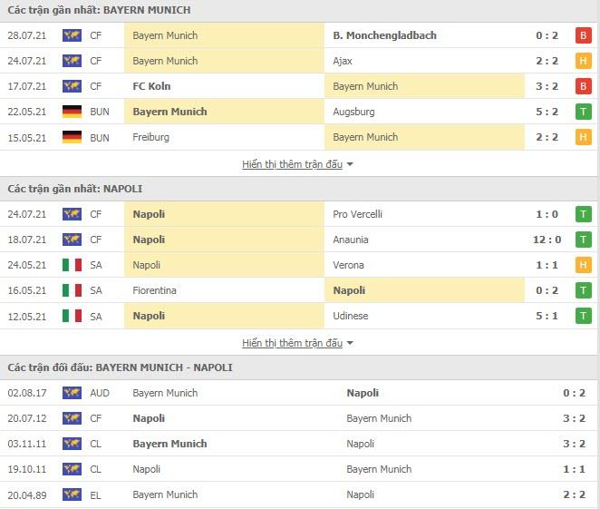 Thành tích đối đầu Bayern Munich vs Napoli