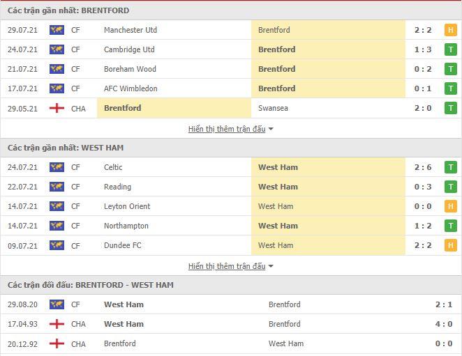 Thành tích đối đầu Brentford vs West Ham
