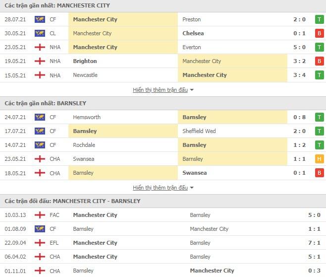 Thành tích đối đầu Man City vs Barnsley