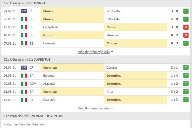 Thành tích đối đầu Monza vs Juventus
