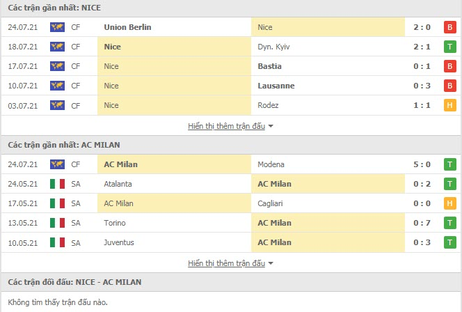 Thành tích đối đầu Nice vs AC Milan
