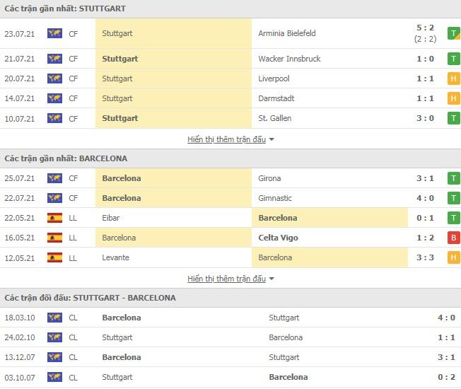 Thành tích đối đầu Stuttgart vs Barcelona
