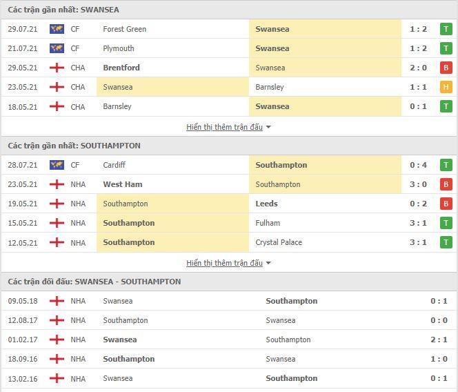 Thành tích đối đầu Swansea vs Southampton