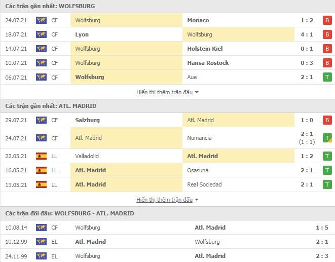 Thành tích đối đầu Wolfsburg vs Atletico Madrid