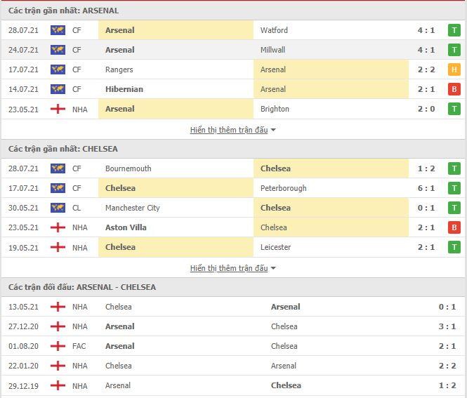 Thành tích đối đầu Arsenal vs Chelsea