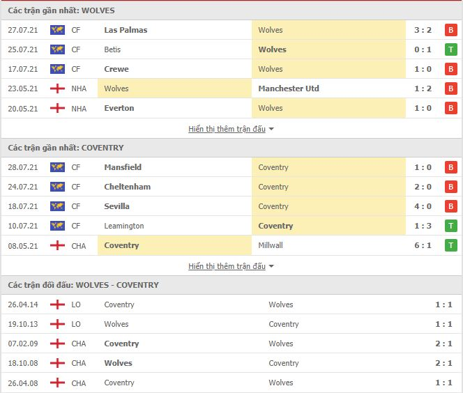 Thành tích đối đầu Coventry vs Wolves