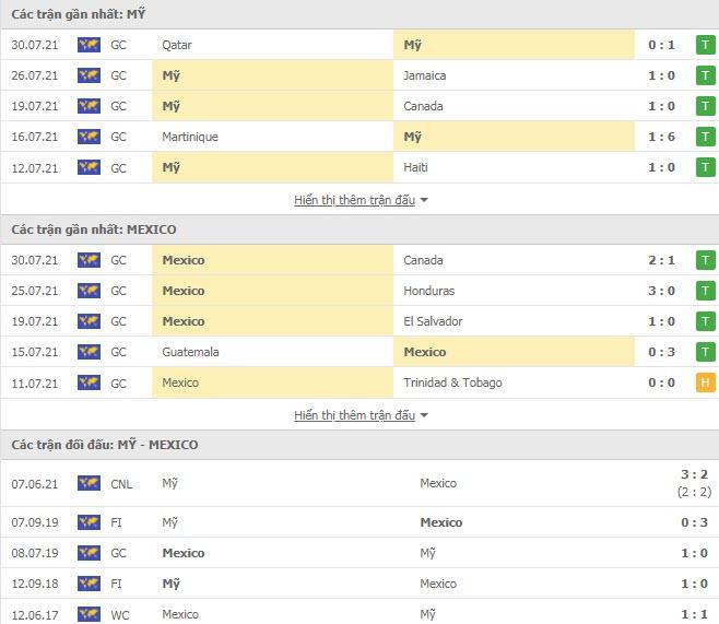 Thành tích đối đầu Mỹ vs Mexico