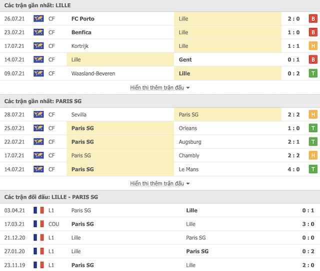Thành tích đối đầu Lille vs PSG