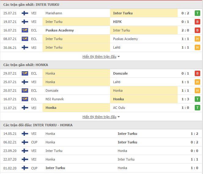 Thành tích đối đầu Inter Turku vs Honka