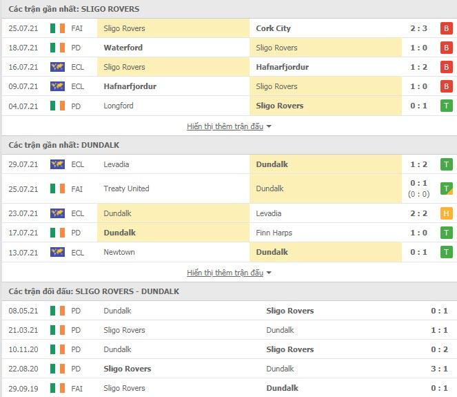 Thành tích đối đầu Sligo Rovers vs Dundalk