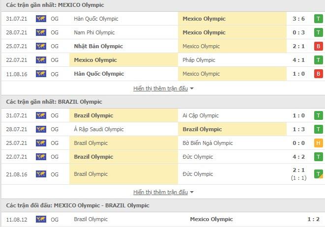 Lịch sử đối đầu U23 Mexico vs U23 Brazil