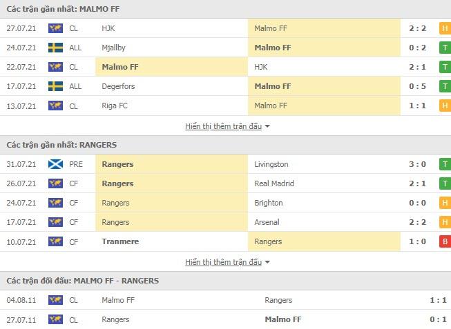 Thành tích đối đầu Malmo vs Rangers