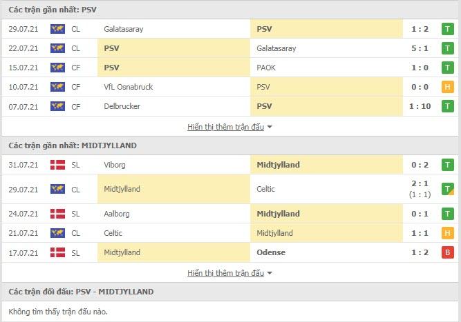 Thành tích đối đầu PSV Eindhoven vs Midtjylland