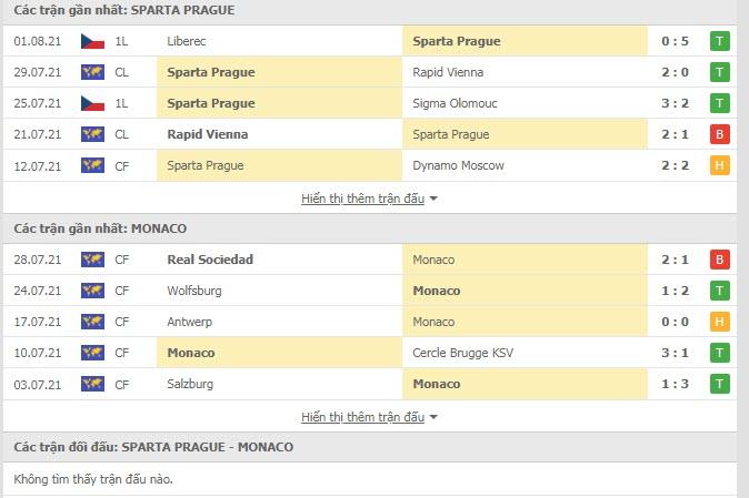Thành tích đối đầu Sparta Praha vs Monaco