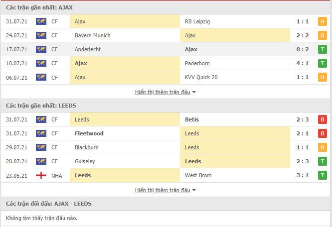 Thành tích đối đầu Ajax vs Leeds