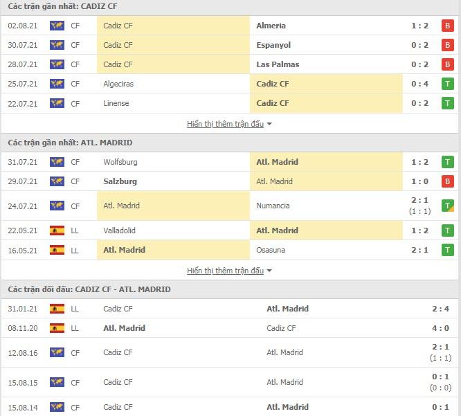 Thành tích đối đầu Cadiz vs Atletico Madrid