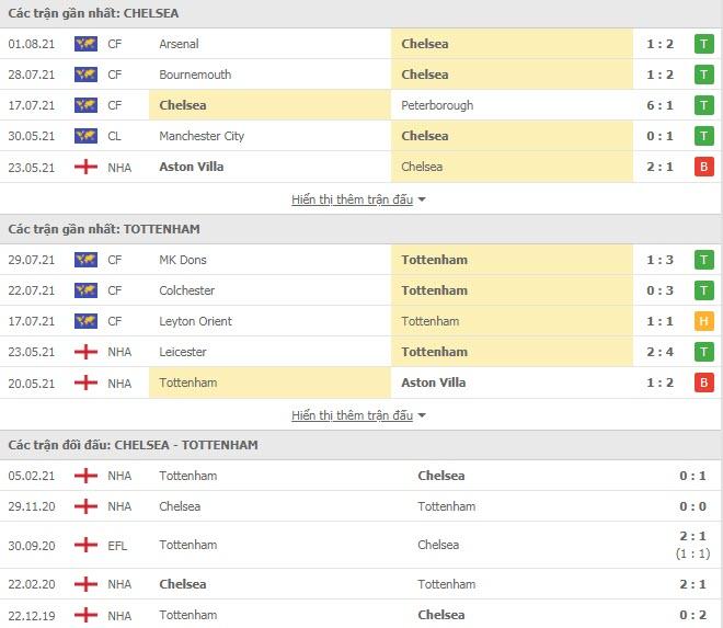 Thành tích đối đầu Chelsea vs Tottenham