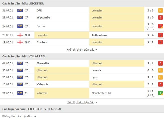 Thành tích đối đầu Leicester vs Villarreal