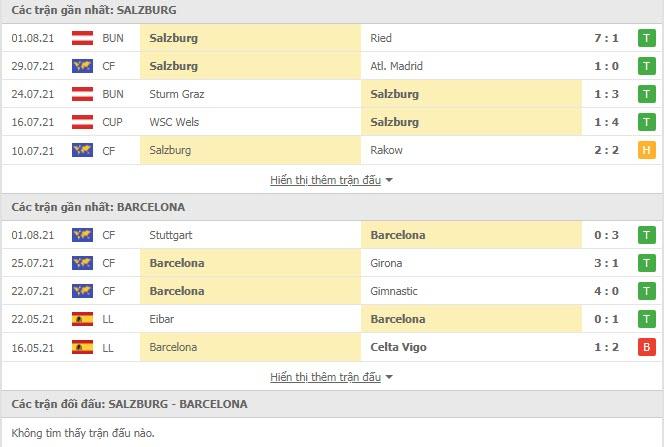 Thành tích đối đầu Red Bull Salzburg vs Barcelona