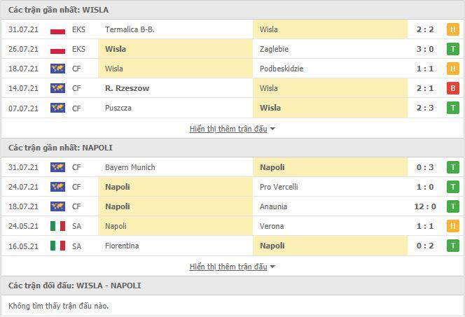 Thành tích đối đầu Wisla Krakow vs Napoli