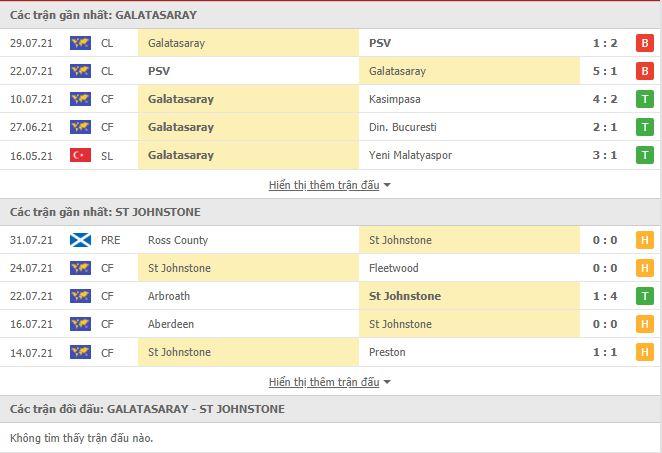 Thành tích đối đầu Galatasaray vs St Johnstone