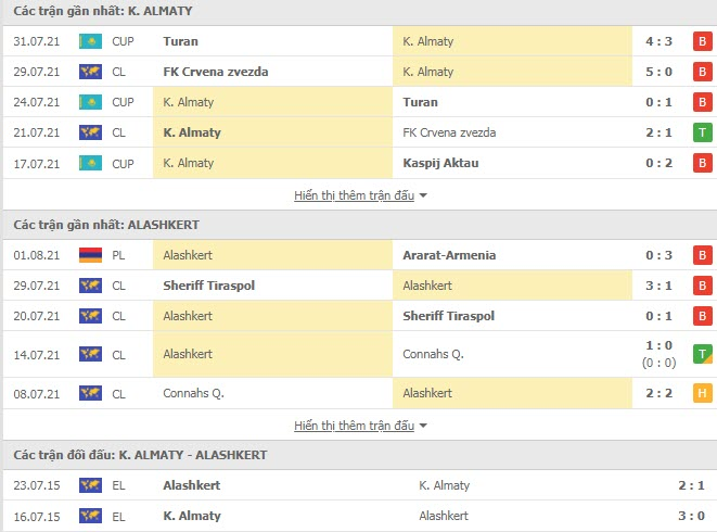 Thành tích đối đầu Kairat Almaty vs Alashkert