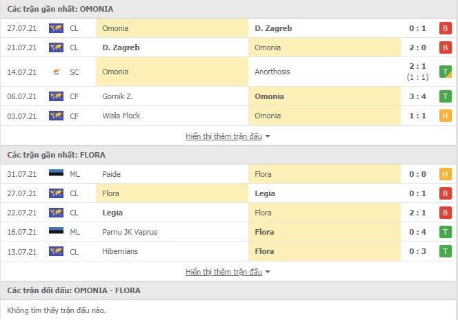 Thành tích đối đầu Omonia Nicosia vs Flora Tallinn