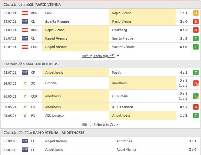 Thành tích đối đầu Rapid Wien vs Anorthosis Famagusta